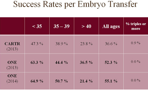Our Success Rates